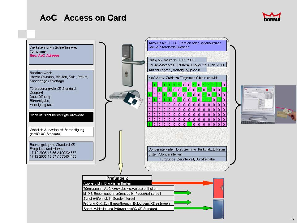AccessOnCard